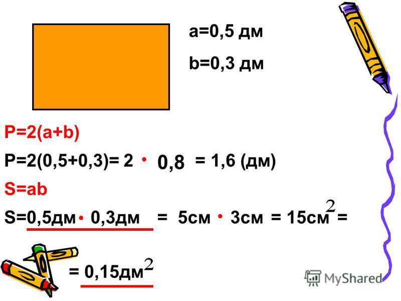 а=0,5 дм b=0,3 дм Р=2(а+b) Р=2(0,5+0,3)= 2 S=ab S=0,5 дм 0,3 дм = 15 см= 5 см 3 см = 0,15 дм = = 1,6 (дм) 0,8