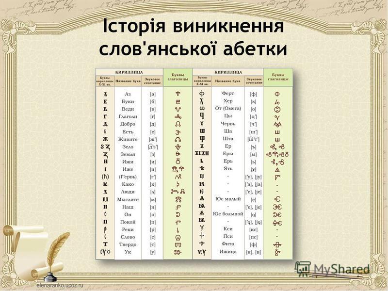 Історія виникнення слов'янської абетки