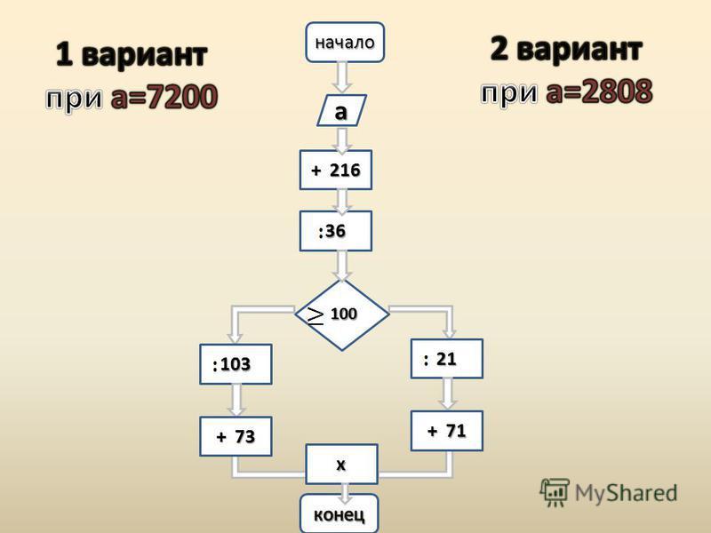начало а + 216 36 100 103 21 + 73 + 71 х