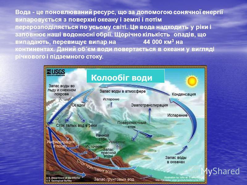 Вода - це поновлюваний ресурс, що за допомогою сонячної енергії випаровується з поверхні океану і землі і потім перерозподіляється по усьому світі. Ця вода надходить у ріки і заповнює наші водоносні обрії. Щорічно кількість опадів, що випадають, пере