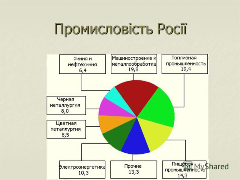 Промисловість Росії