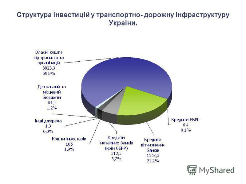 Структура інвестицій у транспортно- дорожну інфраструктуру України.