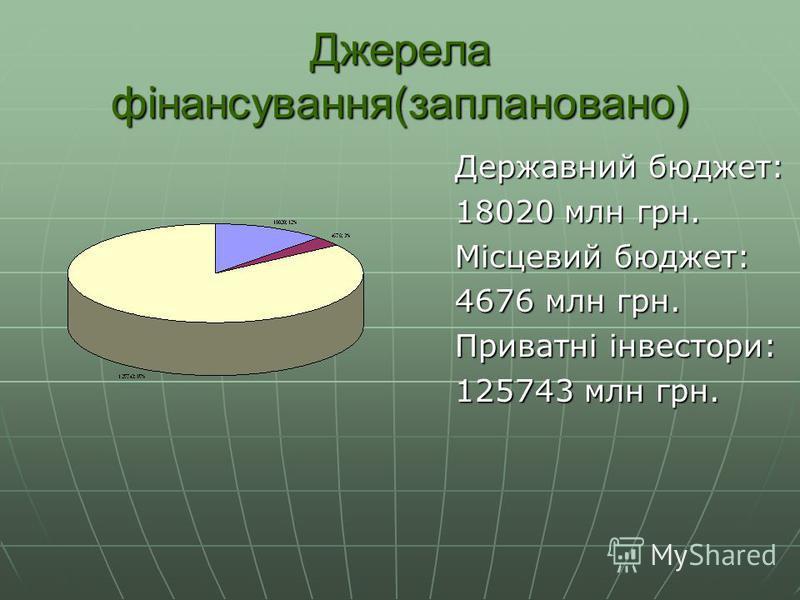 Джерела фінансування(заплановано) Державний бюджет: 18020 млн грн. Місцевий бюджет: 4676 млн грн. Приватні інвестори: 125743 млн грн.