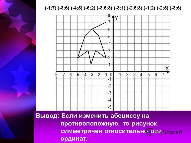 (-1;7) (-3;6) (-4;5) (-5;2) (-3,5;3) (-3;1) (-2,5;3) (-1;2) (-2;5) (-3;6) Вывод: Если изменить абсциссу на противоположную, то рисунок симметричен относительно оси ординат.