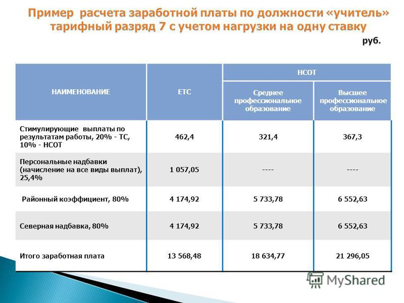 НАИМЕНОВАНИЕЕТС НСОТ Среднее профессиональное образование Высшее профессиональное образование Стимулирующие выплаты по результатам работы, 20% - ТС, 10% - НСОТ 462,4321,4367,3 Персональные надбавки (начисление на все виды выплат), 25,4% 1 057,05----