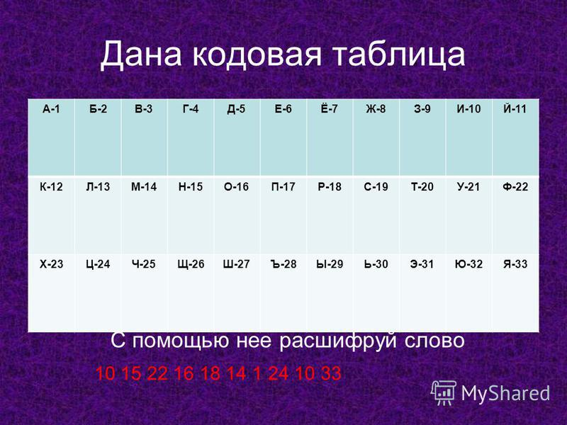 Дана кодовая таблица А-1Б-2В-3Г-4Д-5Е-6Ё-7Ж-8З-9И-10Й-11 К-12Л-13М-14Н-15О-16П-17Р-18С-19Т-20У-21Ф-22 Х-23Ц-24Ч-25Щ-26Ш-27Ъ-28Ы-29Ь-30Э-31Ю-32Я-33 С помощью нее расшифруй слово 10 15 22 16 18 14 1 24 10 33