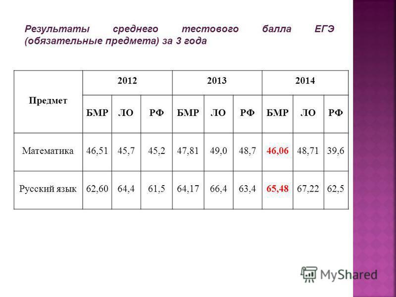 Предмет 201220132014 БМРЛОРФБМРЛОРФБМРЛОРФ Математика 46,5145,745,247,8149,048,746,0648,7139,6 Русский язык 62,6064,461,564,1766,463,465,4867,2262,5 Результаты среднего тестового балла ЕГЭ (обязательные предмета) за 3 года