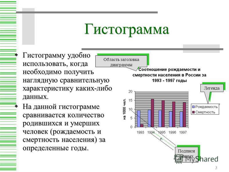 3 Гистограмма Гистограмму удобно использовать, когда необходимо получить наглядную сравнительную характеристику каких-либо данных. Гистограмму удобно использовать, когда необходимо получить наглядную сравнительную характеристику каких-либо данных. На