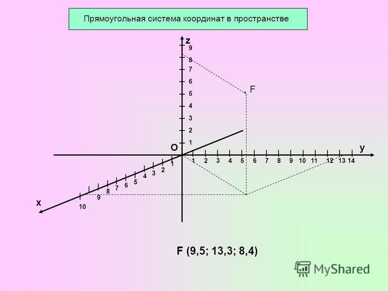 Прямоугольная система координат в пространстве z у х О · I ¯ ¯ ¯ ¯ ¯ ¯ ¯ ¯ ¯ 1 1 1 2 2 2 3 3 3 4 4 4 5 5 5 6 6 6 7 7 7 8 8 8 9 9 9 I I I I I I I II I I I IIIIIIIIIIII 10 11121314 F F (9,5; 13,3; 8,4)