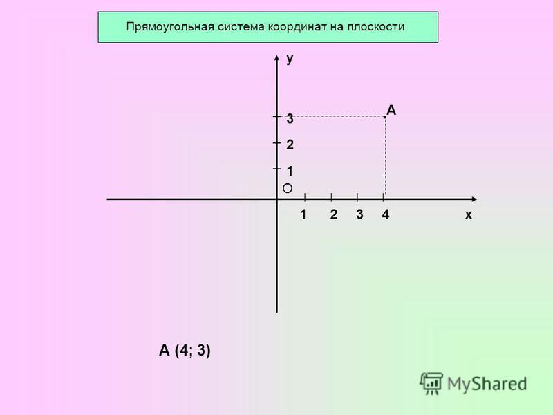 Прямоугольная система координат на плоскости О х у ׀׀׀׀ ¯ ¯ ¯ 1 1 2 2 3 34 · А А (4; 3)