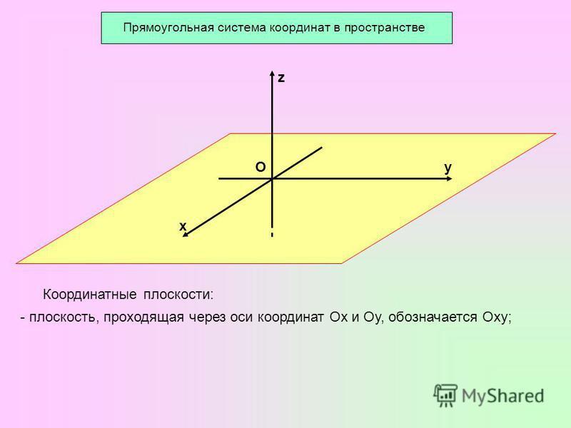 х z уО Координатные плоскости: - плоскость, проходящая через оси координат Ох и Оу, обозначается Оху;
