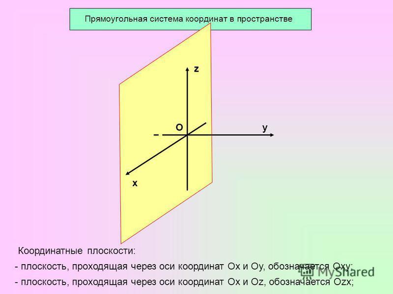 О х z у Координатные плоскости: - плоскость, проходящая через оси координат Ох и Оу, обозначается Оху; - плоскость, проходящая через оси координат Ох и Оz, обозначается Оzх;