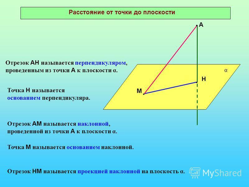 Расстояние от точки до плоскости А Н М α Отрезок АН называется перпендикуляром, проведенным из точки А к плоскости α. Точка Н называется основанием перпендикуляра. Отрезок АМ называется наклонной, проведенной из точки А к плоскости α. Точка М называе