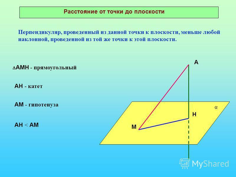 Н М α Перпендикуляр, проведенный из данной точки к плоскости, меньше любой наклонной, проведенной из той же точки к этой плоскости. АМН - прямоугольный АН - катет АМ - гипотенуза АН < АМ А