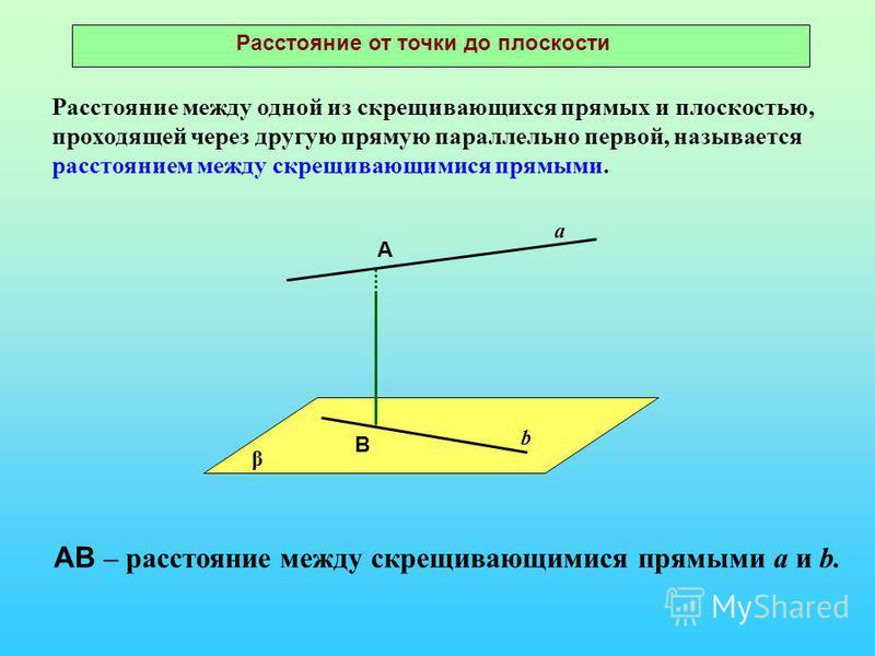 Расстояние от точки до плоскости β а b А В Расстояние между одной из скрещивающихся прямых и плоскостью, проходящей через другую прямую параллельно первой, называется расстоянием между скрещивающимися прямыми. АВ – расстояние между скрещивающимися пр