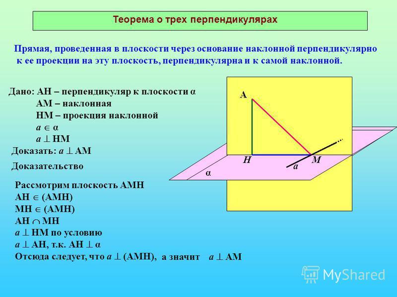 Теорема о трех перпендикулярах Прямая, проведенная в плоскости через основание наклонной перпендикулярно к ее проекции на эту плоскость, перпендикулярна и к самой наклонной. А НМ а Дано: АН – перпендикуляр к плоскости α АМ – наклонная НМ – проекция н