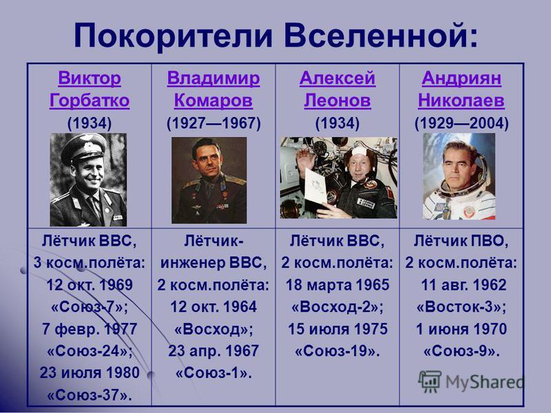 Покорители Вселенной: Виктор Горбатко (1934) Владимир Комаров (19271967) Алексей Леонов (1934) Андриян Николаев (19292004) Лётчик ВВС, 3 косм.полёта: 12 окт. 1969 «Союз-7»; 7 февр. 1977 «Союз-24»; 23 июля 1980 «Союз-37». Лётчик- инженер ВВС, 2 косм.п