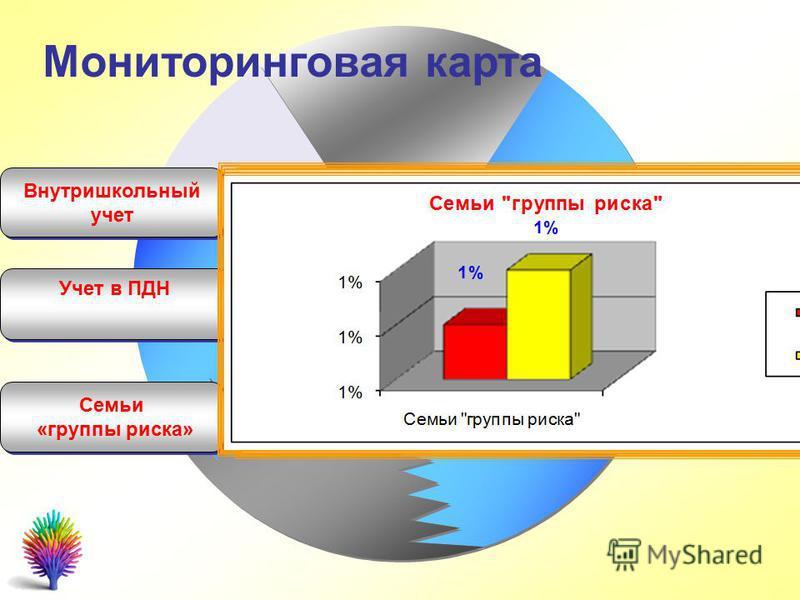 Внутришкольный учет Внутришкольный учет Учет в ПДН Мониторинговая карта Семьи «группы риска» Семьи «группы риска»
