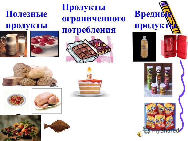 Полезные продукты Продукты ограниченного потребления Вредные продукты