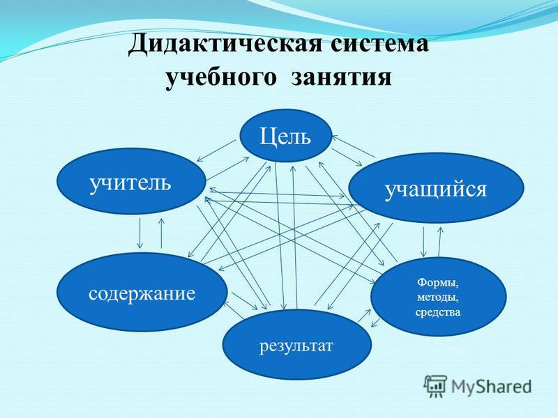 Дидактическая система учебного занятия Цель учащийся учитель содержание Формы, методы, средства результат
