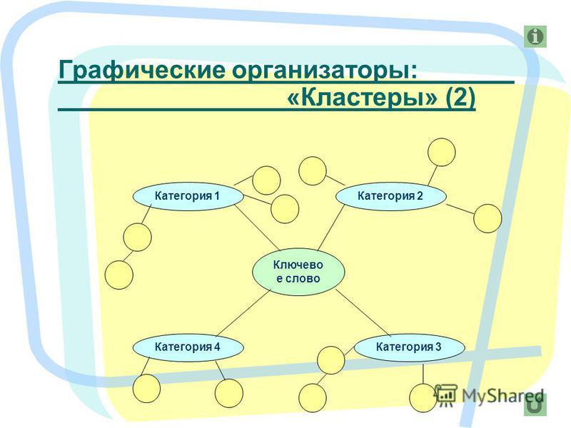 Ключево е слово Категория 1 Категория 4Категория 3 Категория 2 Графические организаторы: «Кластеры» (2)