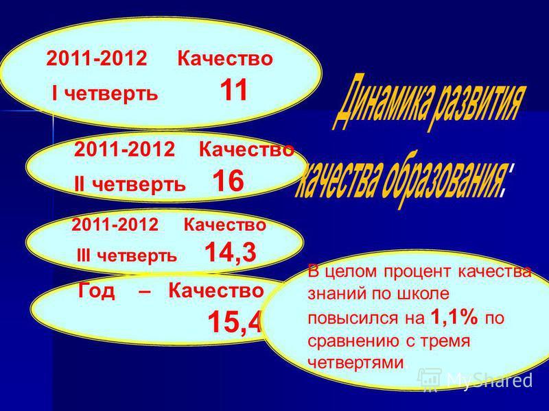 2011-2012 Качество I четверть 11 2011-2012 Качество II четверть 16 2011-2012 Качество III четверть 14,3 кие группы Год – Качество 15,4 В целом процент качества знаний по школе повысился на 1,1% по сравнению с тремя четвертями.