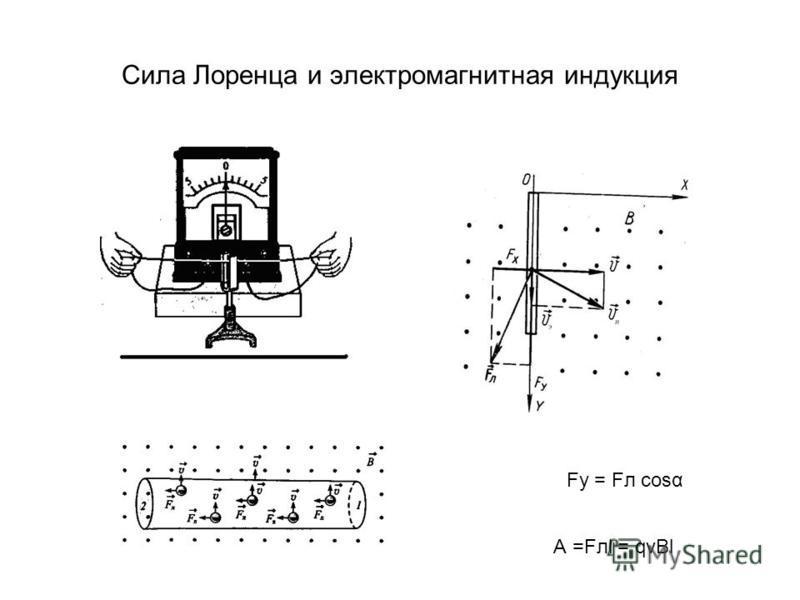 Сила Лоренца и электромагнитная индукция Fу = Fл cosα А =Fлl = qvBl