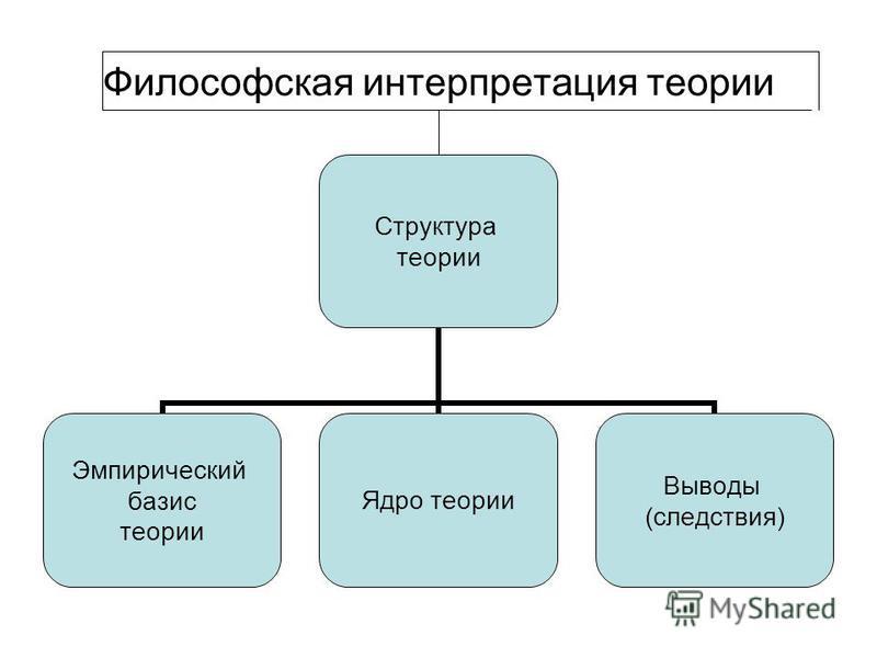 Философская интерпретация теориии Структура теориии Эмпирический базис теориии Ядро теориии Выводы (следствия)