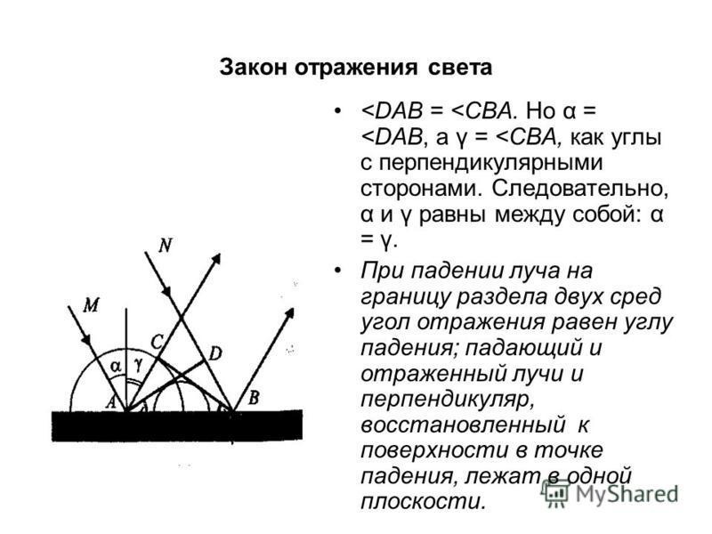 Закон отражения света <DAB = <CBA. Но α = <DAB, а γ = <CBA, как углы с перпендикулярными сторонами. Следовательно, α и γ равны между собой: α = γ. При падении луча на границу раздела двух сред угол отражения равен углу падения; падающий и отраженный