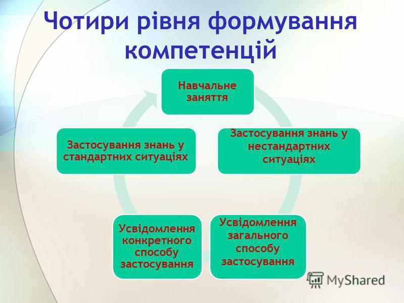 Чотири рівня формування компетенцій Навчальне заняття Застосування знань у нестандартних ситуаціях Усвідомлення загального способу застосування Усвідомлення конкретного способу застосування Застосування знань у стандартних ситуаціях