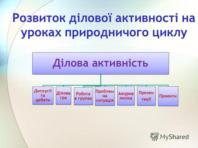 Розвиток ділової активності на уроках природничого циклу Ділова активність Дискусії та дебати Ділова гра Робота в групах Проблем на ситуація Ажурна пилка Презен тації Проекти