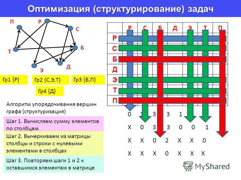Оптимизация (структурирование) задач РСБДЭТП Р111 С11 Б1 Д Э1 Т11 П1 Р 0 1 3 3 1 1 1 Х 0 3 3 0 0 1 Х Х 0 2 Х Х 0 Х Х Х 0 Х Х Х С Б Д Э Т П Шаг 1. Вычисляем сумму элементов по столбцам Шаг 2. Вычеркиваем из матрицы столбцы и строки с нулевыми элемента