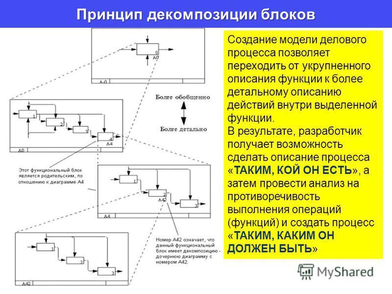 Принцип декомпозиции блоков Создание модели делового процесса позволяет переходить от укрупненного описания функции к более детальному описанию действий внутри выделенной функции. В результате, разработчик получает возможность сделать описание процес