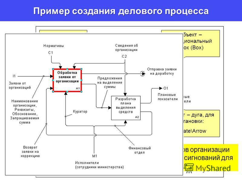 Пример создания делового процесса Метка (Label), для установки: Create\Label Выделение любого объекта – клавиша Esc Объект – функциональный блок (Box) Объект – дуга, для установки: Create\Arrow Разработать функциональные обязанности сотрудников орган