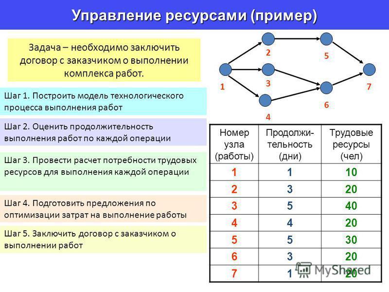 Управление ресурсами (пример) Номер узла (работы) Продолжи- тельность (дни) Трудовые ресурсы (чел) 1110 2320 3540 4420 5530 6320 71 3 1 2 7 6 5 4 Задача – необходимо заключить договор с заказчиком о выполнении комплекса работ. Шаг 1. Построить модель