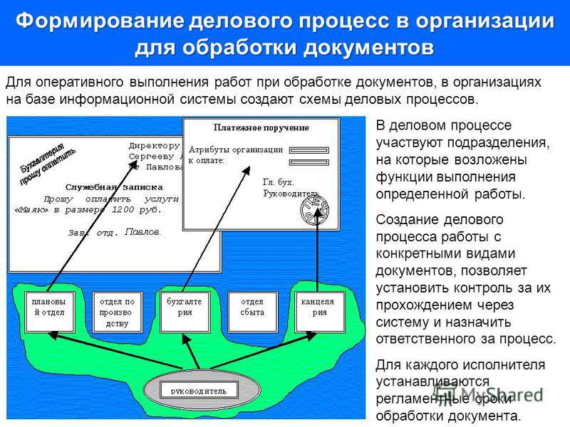 Формирование делового процесс в организации для обработки документов Для оперативного выполнения работ при обработке документов, в организациях на базе информационной системы создают схемы деловых процессов. В деловом процессе участвуют подразделения