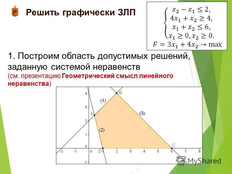 1. Построим область допустимых решений, заданную системой неравенств (см. презентацию Геометрический смысл линейного неравенства)