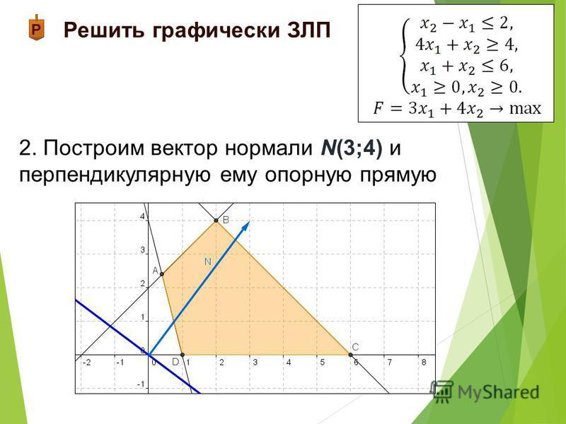 Решить графически ЗЛП 2. Построим вектор нормали N(3;4) и перпендикулярную ему опорную прямую