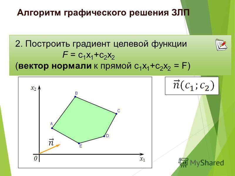 2. Построить градиент целевой функции F = с 1 х 1 +с 2 х 2 (вектор нормали к прямой с 1 х 1 +с 2 х 2 = F) Алгоритм графического решения ЗЛП