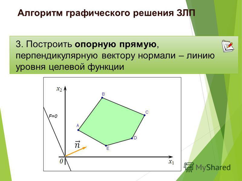 3. Построить опорную прямую, перпендикулярную вектору нормали – линию уровня целевой функции Алгоритм графического решения ЗЛП