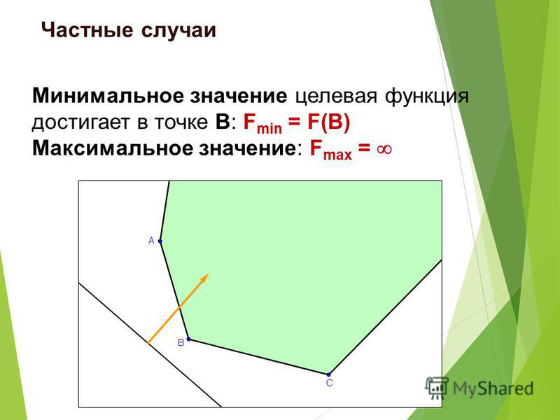 Минимальное значение целевая функция достигает в точке В: F min = F(B) Максимальное значение: F max = Частные случаи