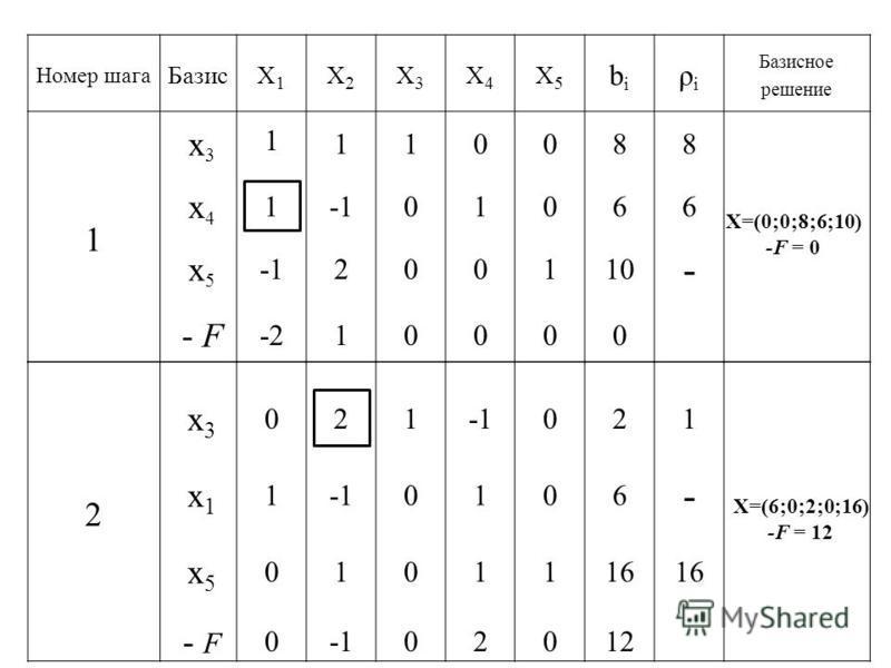 Номер шага БазисX1X1 X2X2 X3X3 X4X4 X5X5 bibi ρiρi Базисное решение 1 x3x3 1 110088 x4x4 1 01066 x5x5 200110 - - F -210000 X=(0;0;8;6;10) -F = 0 2 x3x3 x1x1 10 0 2 1 021 106 - x5x5 - F 0101116 002012 X=(6;0;2;0;16) -F = 12