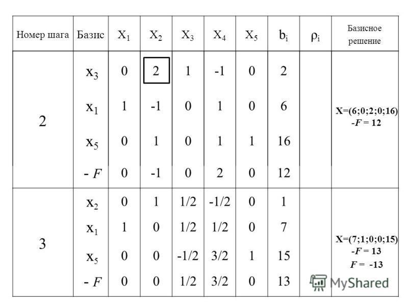 Номер шага БазисX1X1 X2X2 X3X3 X4X4 X5X5 bibi ρiρi Базисное решение 2 x3x3 x1x1 10 0 2 1 02 106 x5x5 - F 0101116 002012 X=(6;0;2;0;16) -F = 12 3 x2x2 x1x1 x5x5 - F 011/2-1/210 101/2 07 00-1/23/2115 001/23/2013 X=(7;1;0;0;15) -F = 13 F = - 13