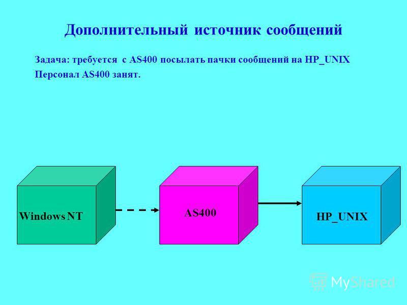 Дополнительный источник сообщений Задача: требуется с AS400 посылать пачки сообщений на HP_UNIX Персонал AS400 занят. AS400 HP_UNIX Windows NT