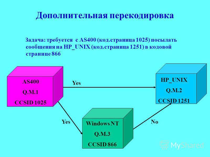 Дополнительная перекодировка Задача: требуется с AS400 (код.страница 1025) посылать сообщения на HP_UNIX (код.страница 1251) в кодовой странице 866 AS400 Q.M.1 CCSID 1025 HP_UNIX Q.M.2 CCSID 1251 Windows NT Q.M.3 CCSID 866 Yes No