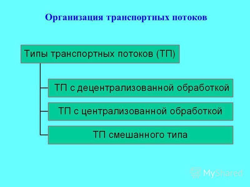 Организация транспортных потоков