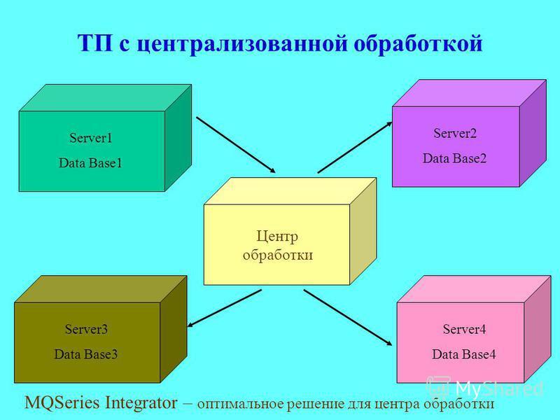 ТП с централизованной обработкой MQSeries Integrator – оптимальное решение для центра обработки Server1 Data Base1 Server2 Data Base2 Server3 Data Base3 Server4 Data Base4 Центр обработки