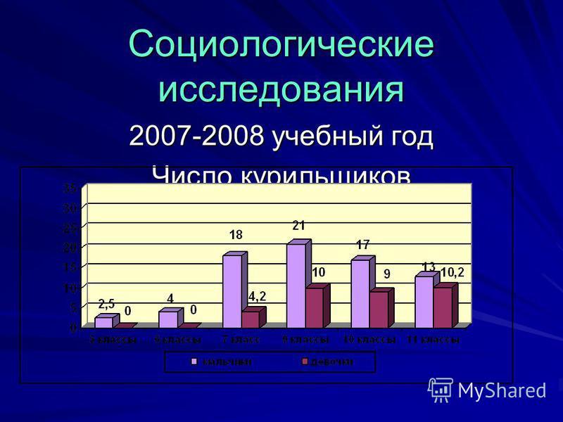 Социологические исследования 2007-2008 учебный год Число курильщиков