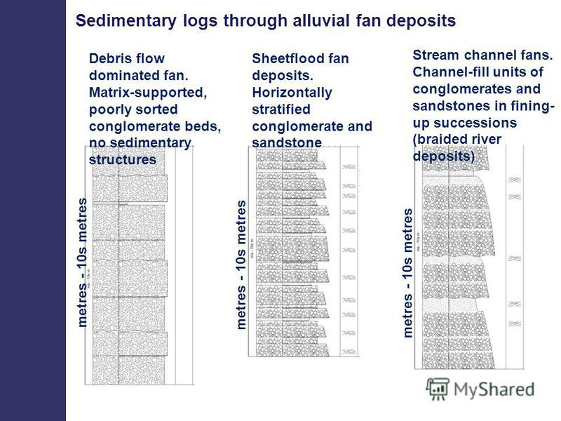 Sedimentary logs through alluvial fan deposits Debris flow dominated fan. Matrix-supported, poorly sorted conglomerate beds, no sedimentary structures Sheetflood fan deposits. Horizontally stratified conglomerate and sandstone Stream channel fans. Ch