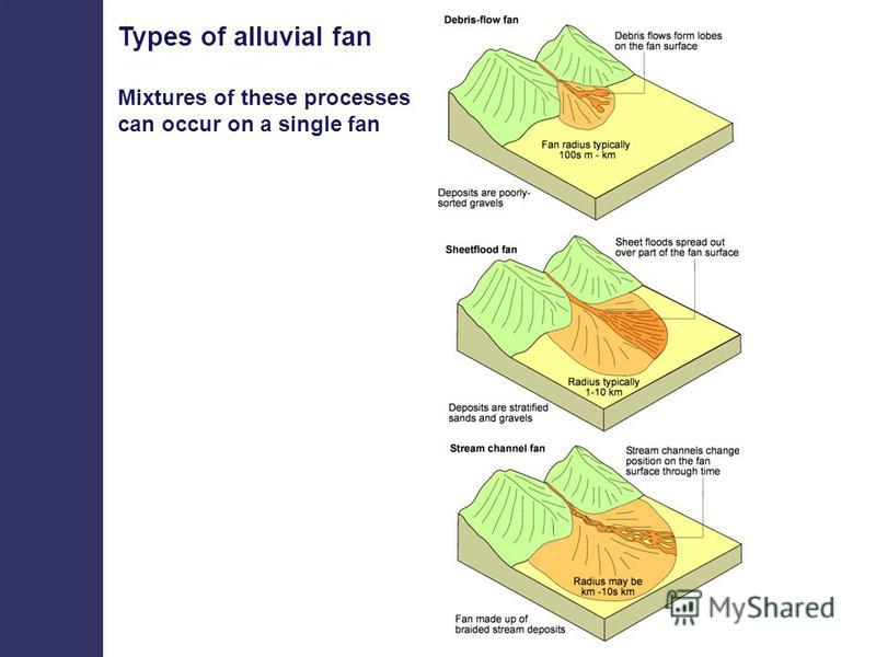 Types of alluvial fan Mixtures of these processes can occur on a single fan